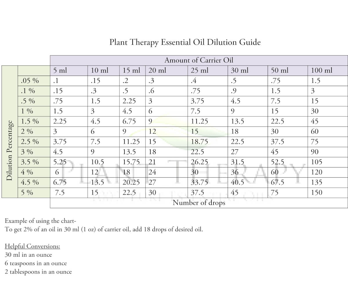 Plant Therapy Dilution Guide