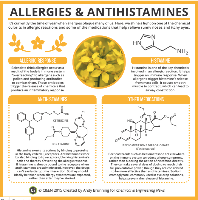 Seasonal Relief of Allergies And Antihistamines