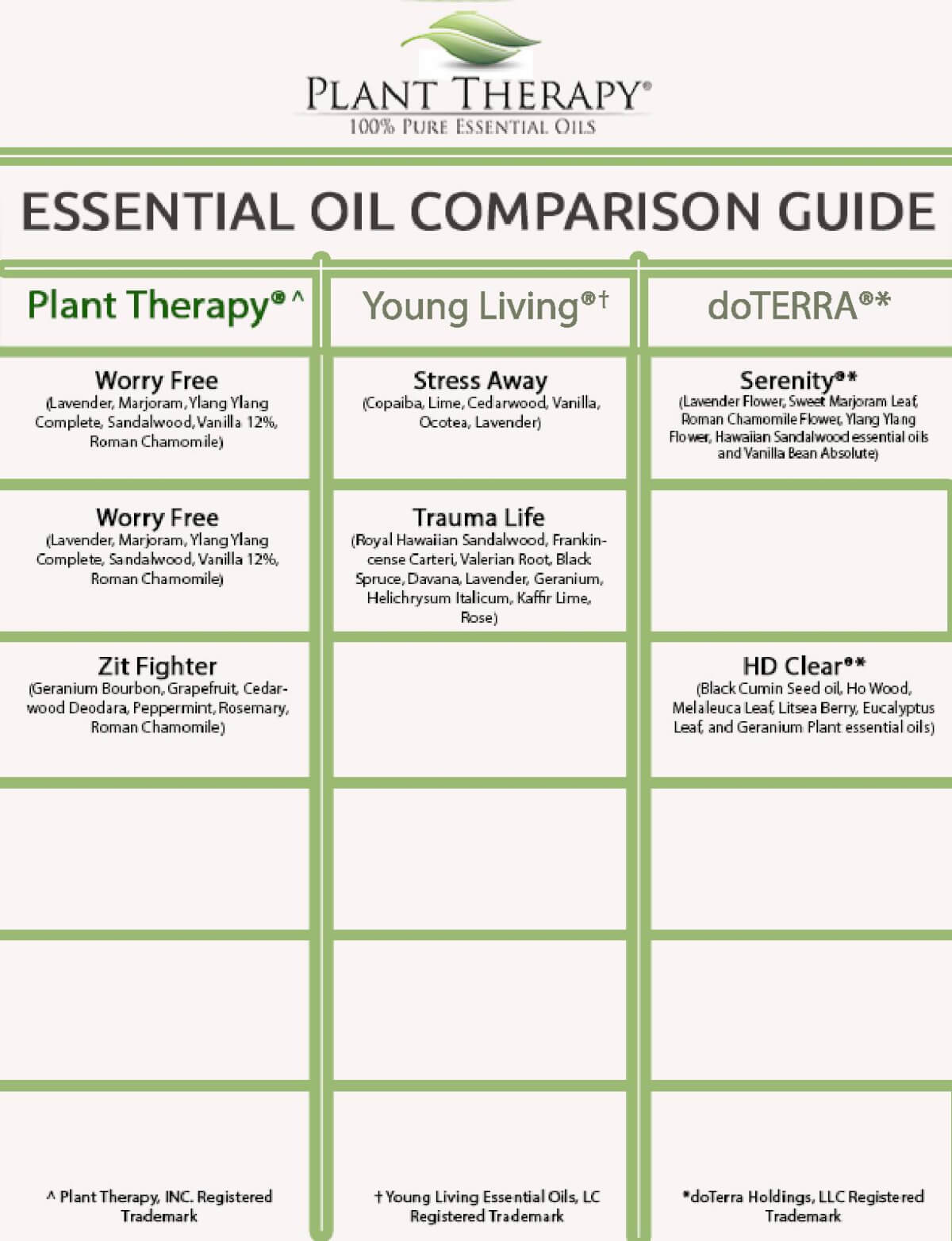 Plant therapy synergy comparison chart plant therapy blog click here to download and print the chart nvjuhfo Choice Image