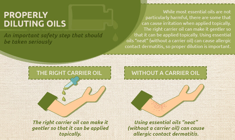 properly diluting oils graphic