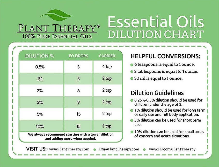 Plant Therapy Essential Oils Dilution Chart