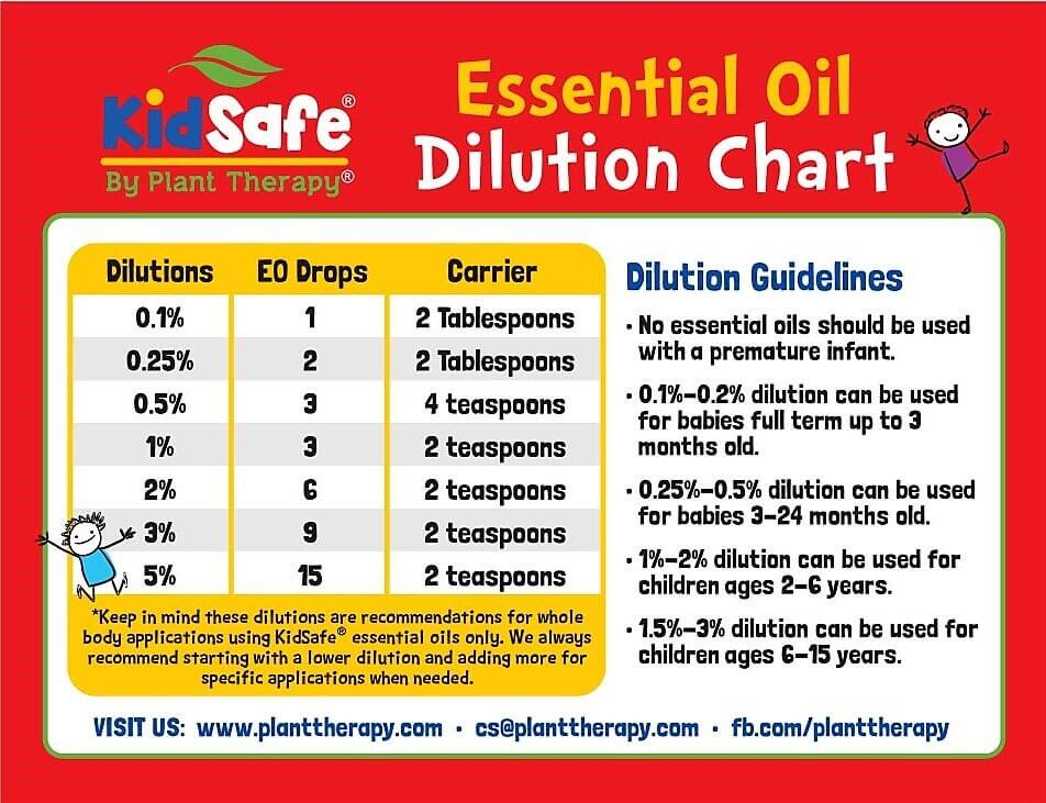 Plant Therapy KidSafe Essential Oil Dilution Chart