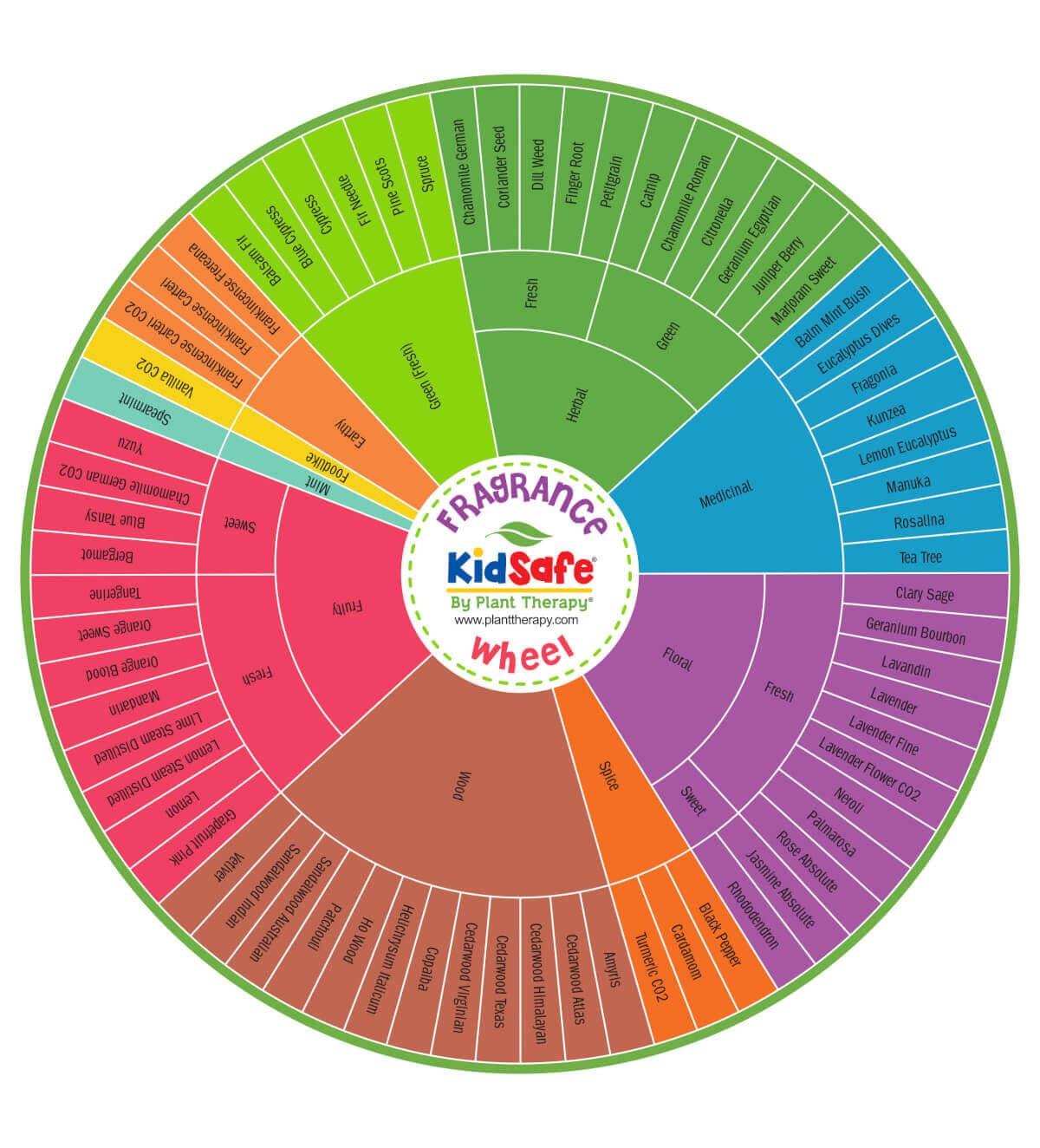 KidSafe Fragrance Wheel