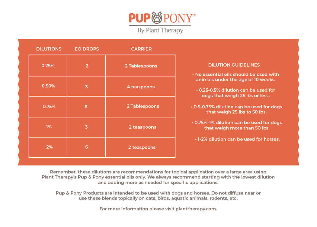 Pup & Pony dilution chart from Plant Therapy